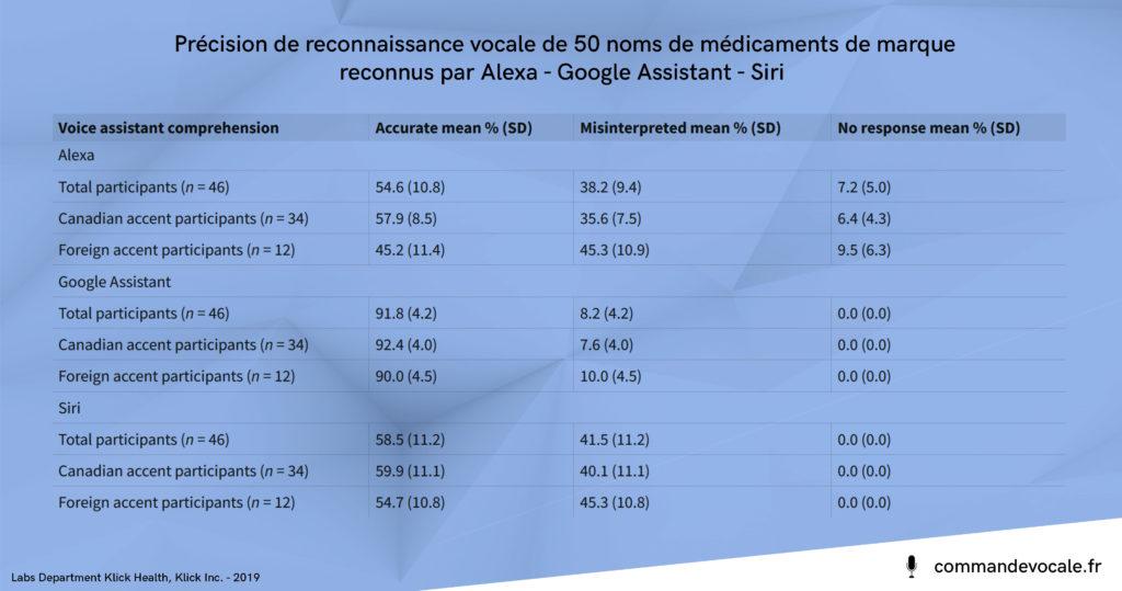 Etude de santé sur la précision de la reconnaissance vocale de 50 noms de médicaments de marque reconnus par Alexa - Google Assistant - Siri