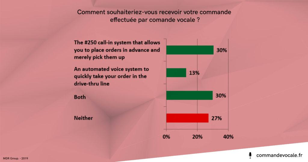 étude : 73% des américains souhaiteraient pouvoir récupérer leur commande effectuée par commande vocale dans un restaurant ou dans un drive-thrus.