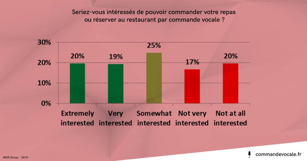 étude : 64% des américains aimeraient pouvoir commander leurs plats au restaurant par commande vocale